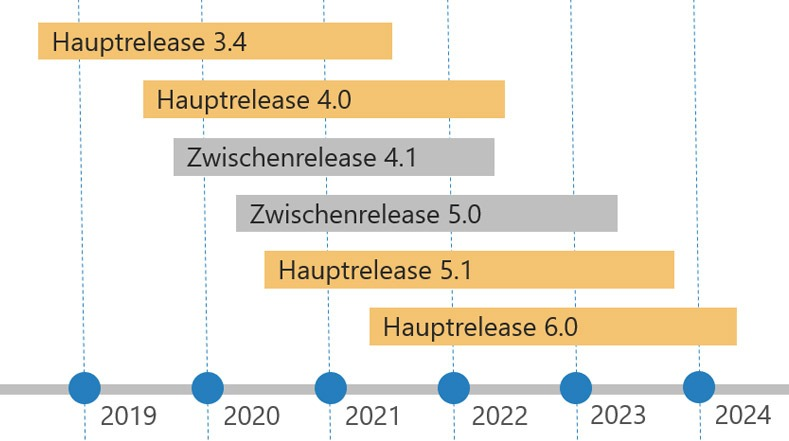 Ecommerce_EBS_releases2021